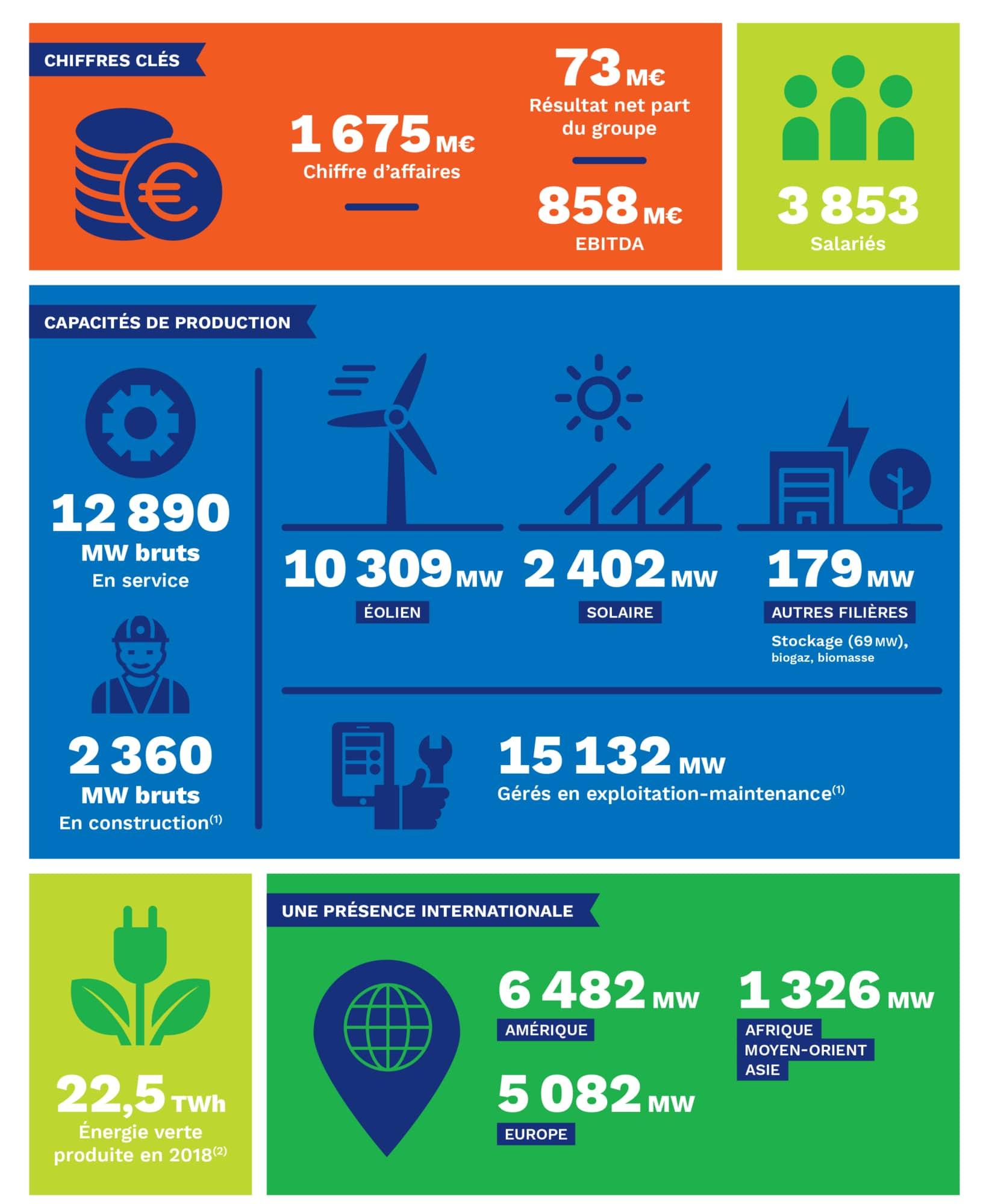 Chiffres annuels EDF Renouvelables