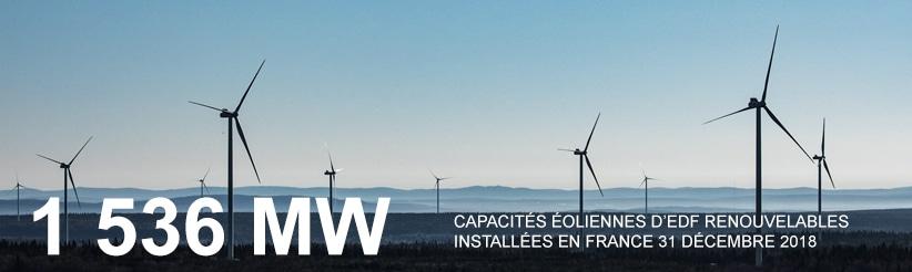 Capacités éoliennes